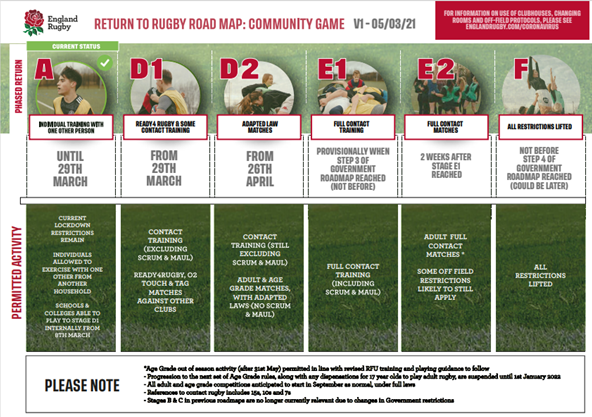 COVID UPDATE — Return to ~Rugby Roadmap
